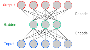https://upload.wikimedia.org/wikipedia/commons/0/06/AutoEncoder.png