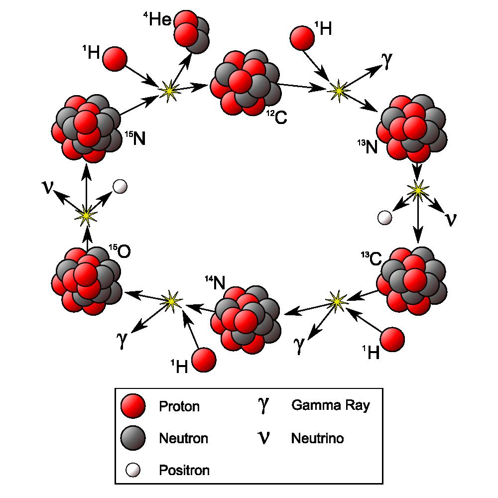 Nuclear physics - Simple English Wikipedia, the free ...