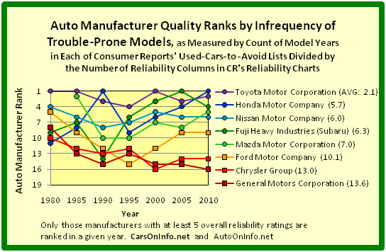 File car quality ranks of detroit 3 and 5 japan based auto for General motors annual report 2010