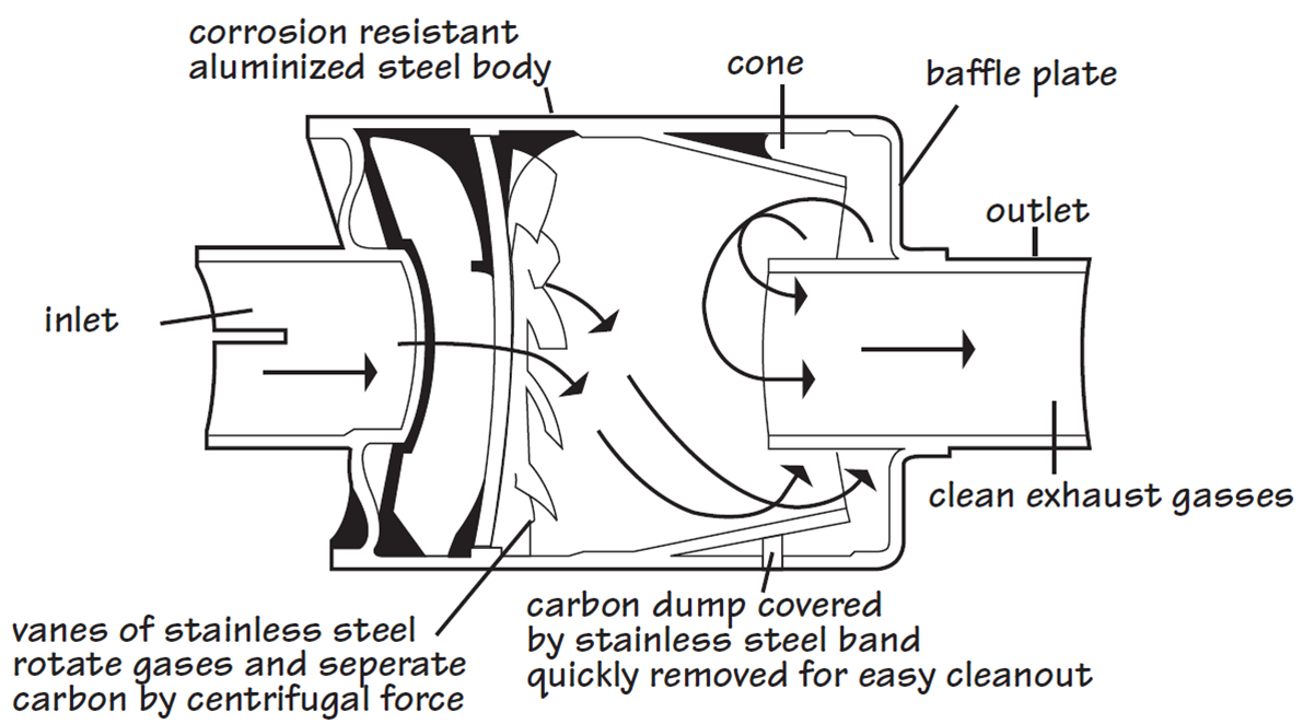 File Centrifugal Spark Arrester Png Wikipedia