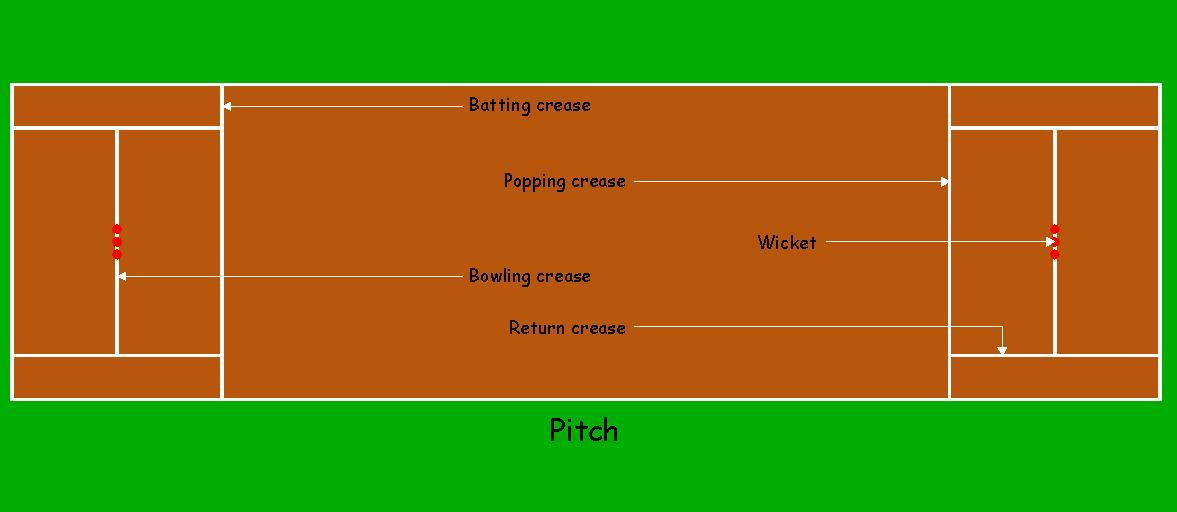 Cricket Pitch Dimensions Www Pixshark Com Images