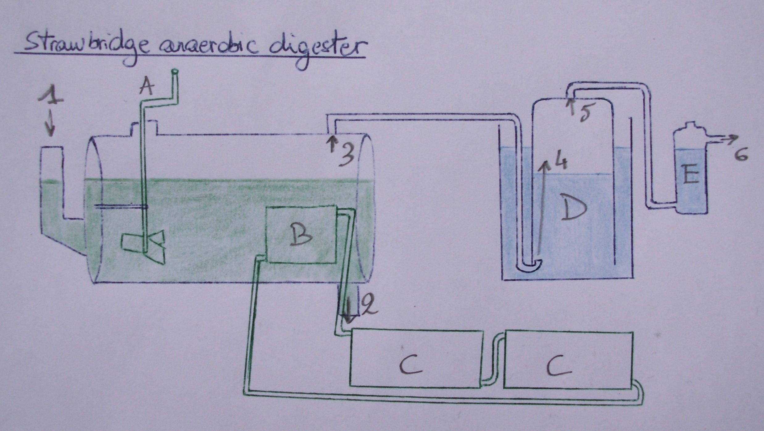 File:DIY anaerobic digester.JPG