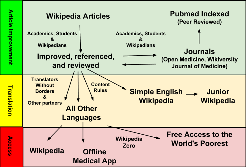 Flow of article creation for WP: Medicine