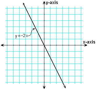 Line y = -2 x crossing through (0,0)