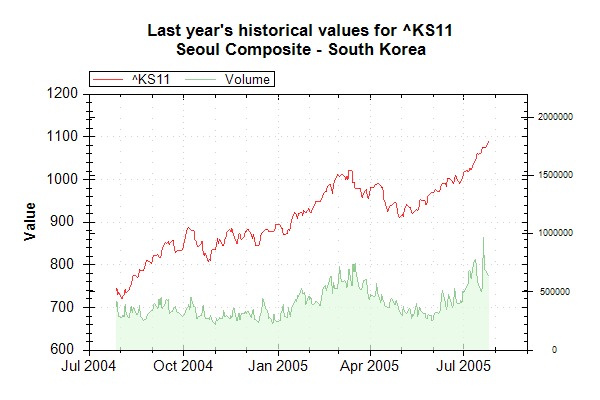 Market Data Index KS11 on 20050726 202627 UTC.png