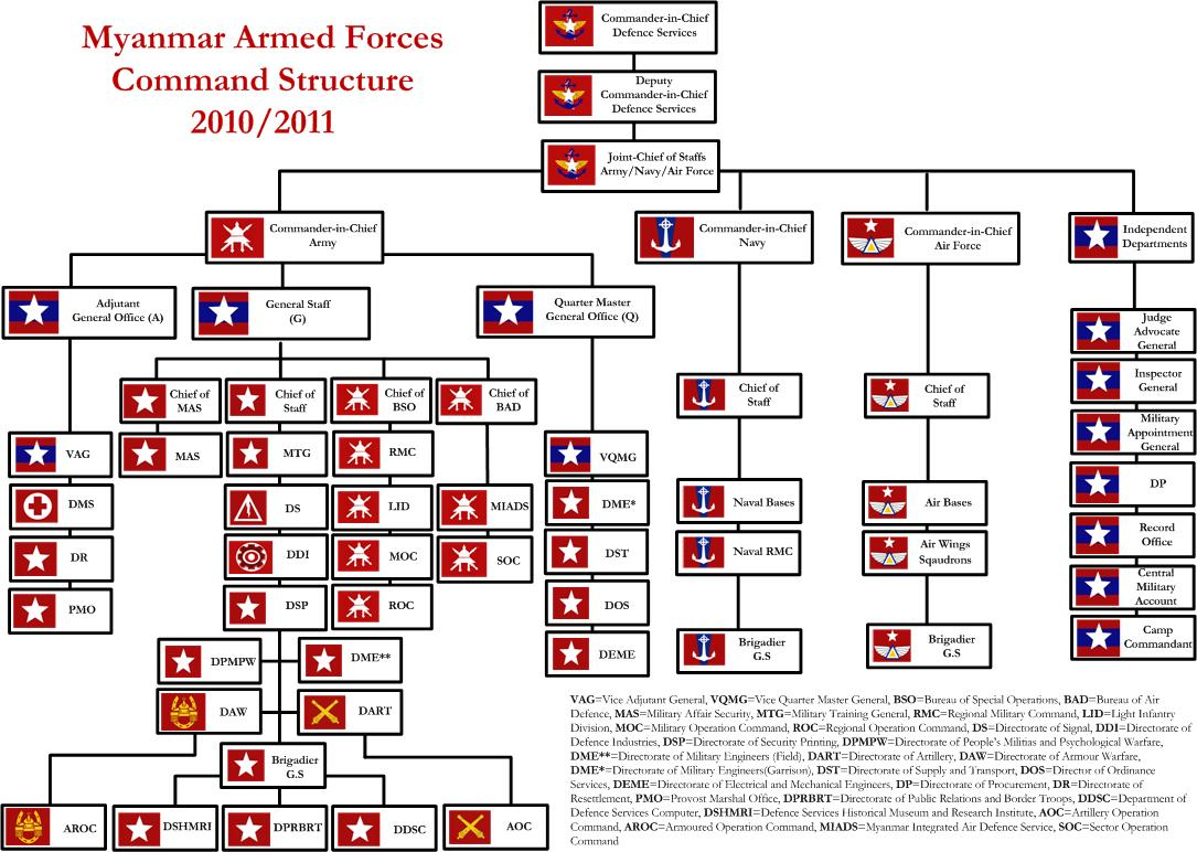 Military Organizational Chart: Myanmar Armed Forces command structure 2010-2011.jpg ,Chart