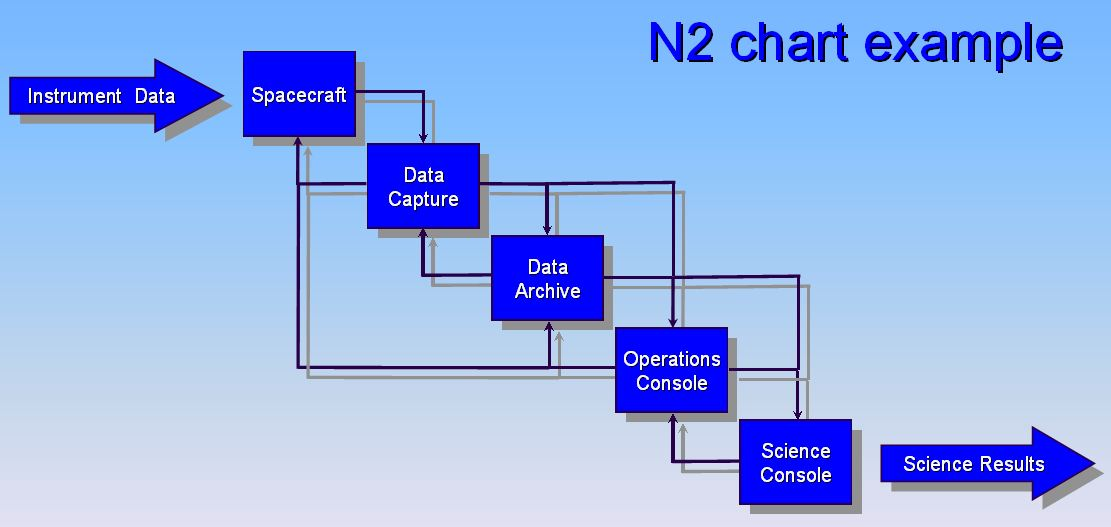 N2 chart wikipedia ccuart Images