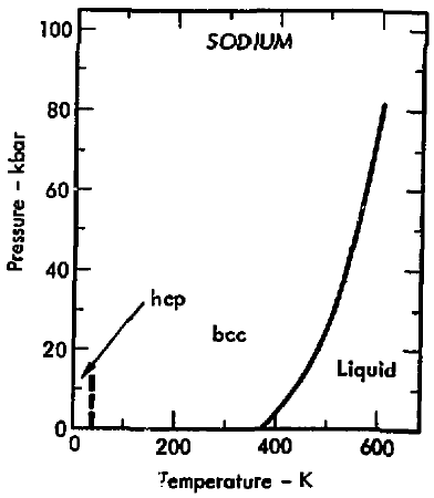 file phase diagram of sodium 1975 png file phase diagram of sodium 1975 png