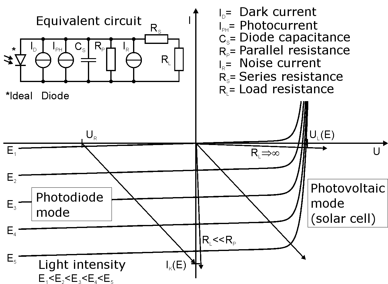 Photosensor Optoisolator Circuit Diagram Http Wikipedia Commons 0 06 Photodiode Operation