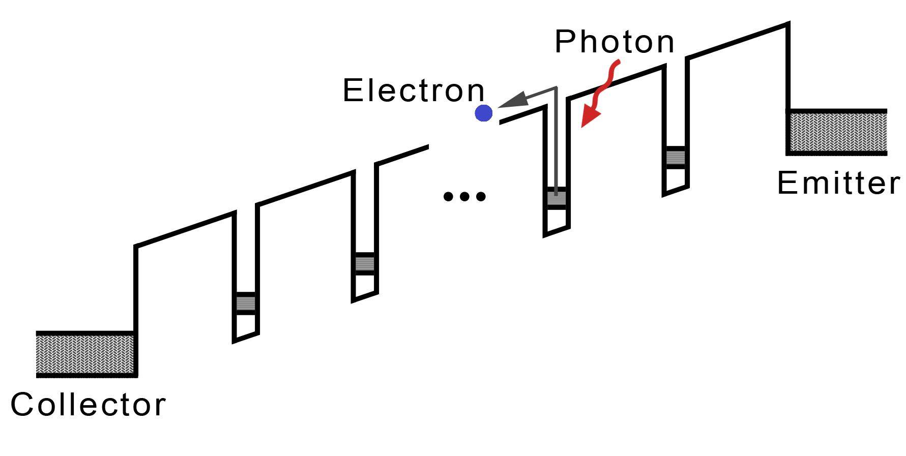 Photodetectors: An Introduction to Current Technology