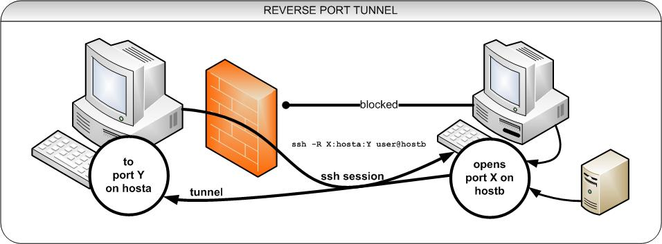 how to create a ssh tunnel