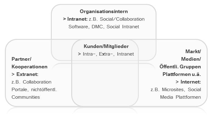 File:Schematische Anwendungsbereiche Collaboration oder Social Software in vernetzten Organisationen.png