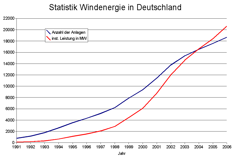 Datei:Statistik Windenergie Deutschland bis 2006.png – Wikipedia