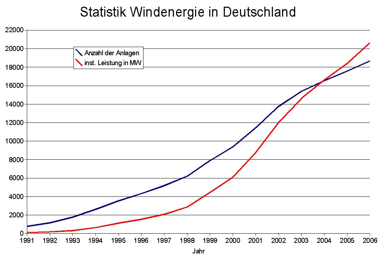 File:Statistik Windenergie Deutschland bis 2006.png - Wikimedia Commons