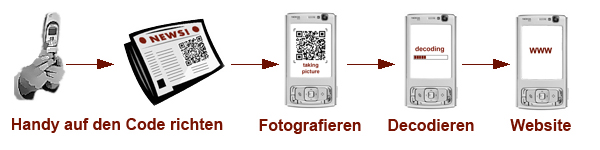 Grafische Veranschaulichung des Mobile-Taggings