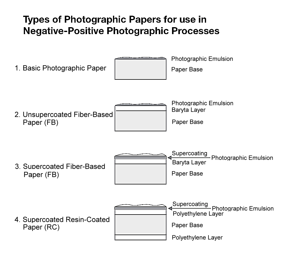 photographic paper types of photographic papers png