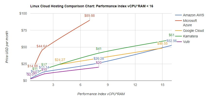 LINUX CLOUD HOSTING: PERFORMANCE INDEX BELOW 16 ( < 2CPU, 8GB RAM)