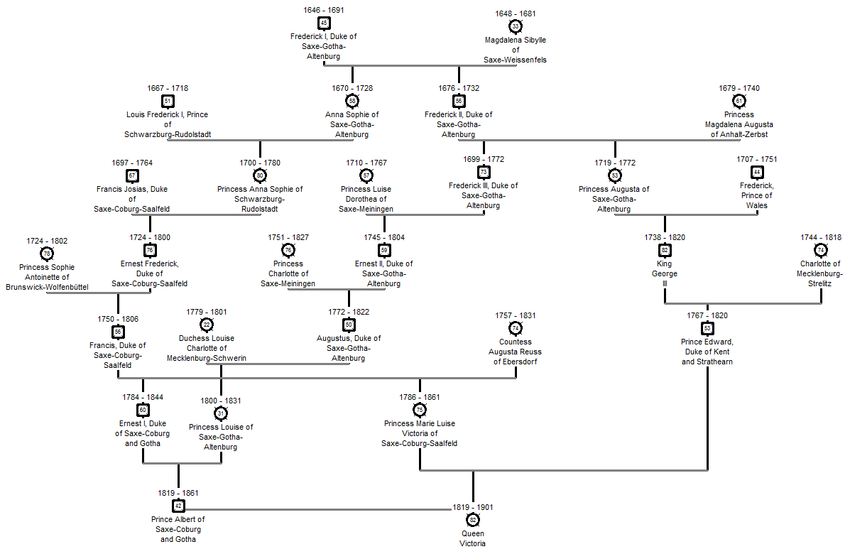 file ancestry chart of post victorian british royal family png file ancestry chart of post victorian british royal family png