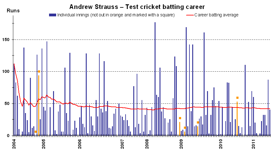 An innings-by-innings breakdown of Strauss' Test match batting career, showing runs scored (blue and orange bars) and career batting average (red line). An image showing a 10 innings moving average is also available. Both are current as at 14 January 2012.[188][189]