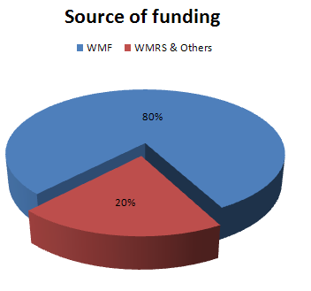 Annual budget source 2012-13.png