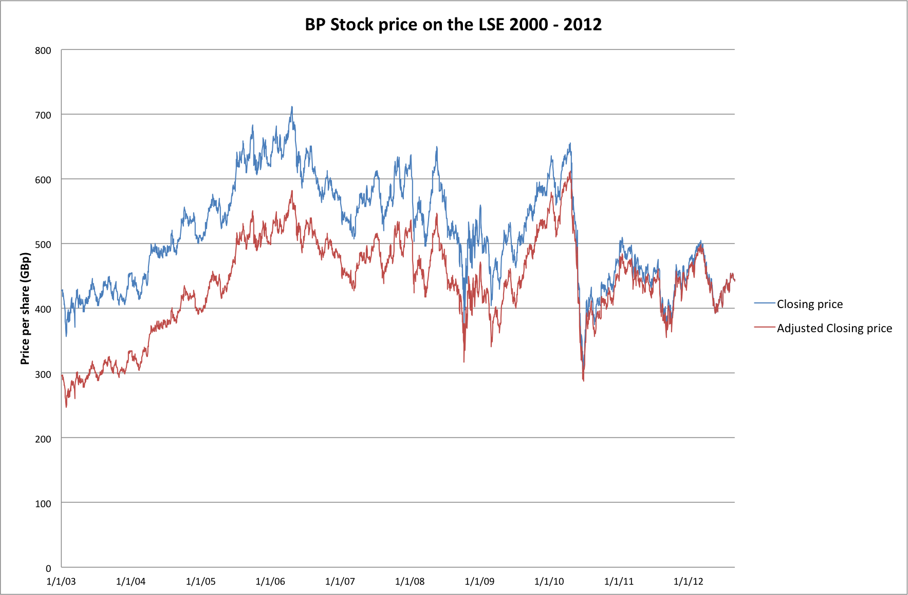 Bp stock options prices