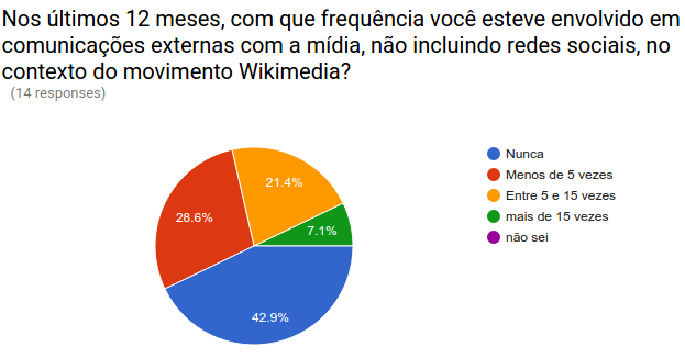CCD Brazil 2016 pre training survey results 01.png