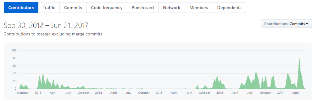 Commons app Github activity graph