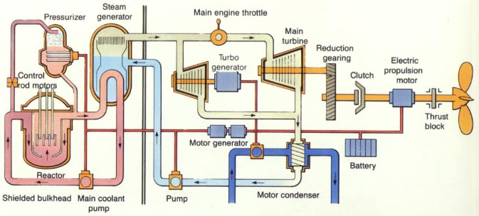 diagram of nuclear sub standard electrical wiring diagram