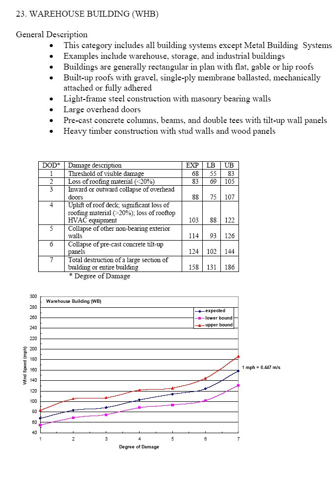 Enhanced Fujita Scale Wikipedia