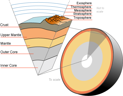 the earth crust