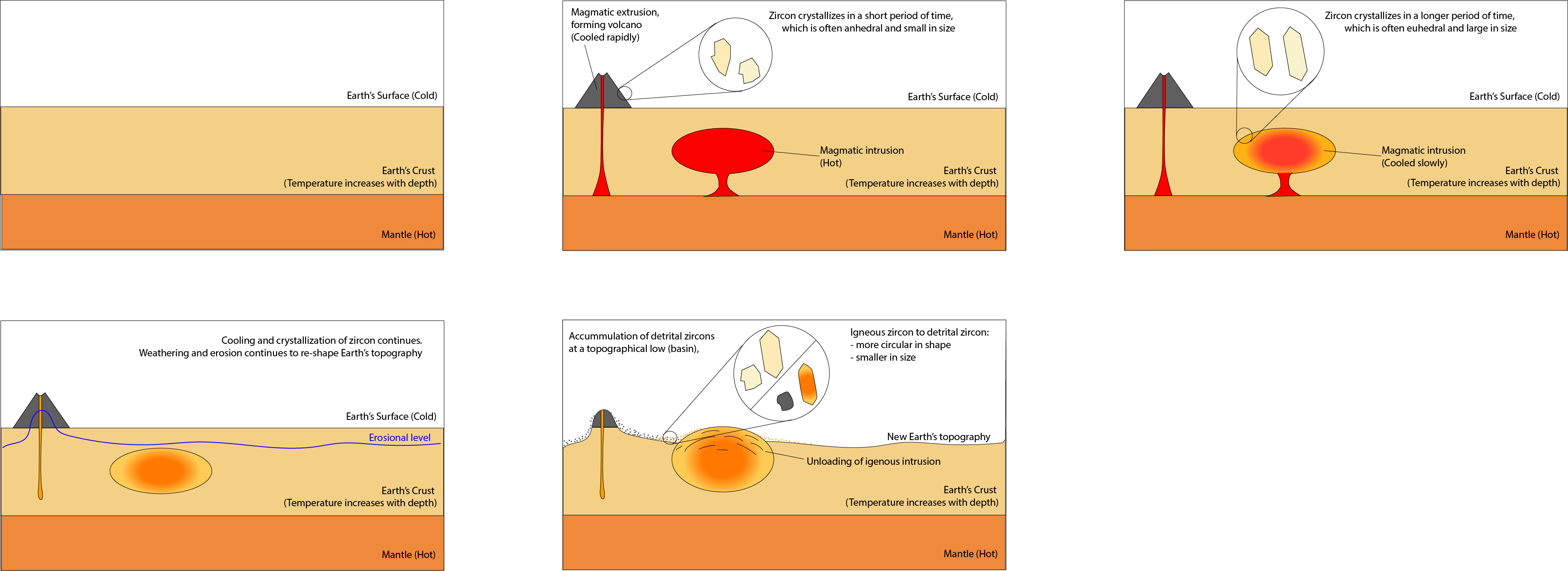 Filefig 2 simple diagram illustrating the formation of igneous 2 simple diagram illustrating the formation of igneous zircon the ccuart Images