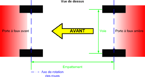 Geometrie suspension empattement voie PAF GFDL Chane corrige.png