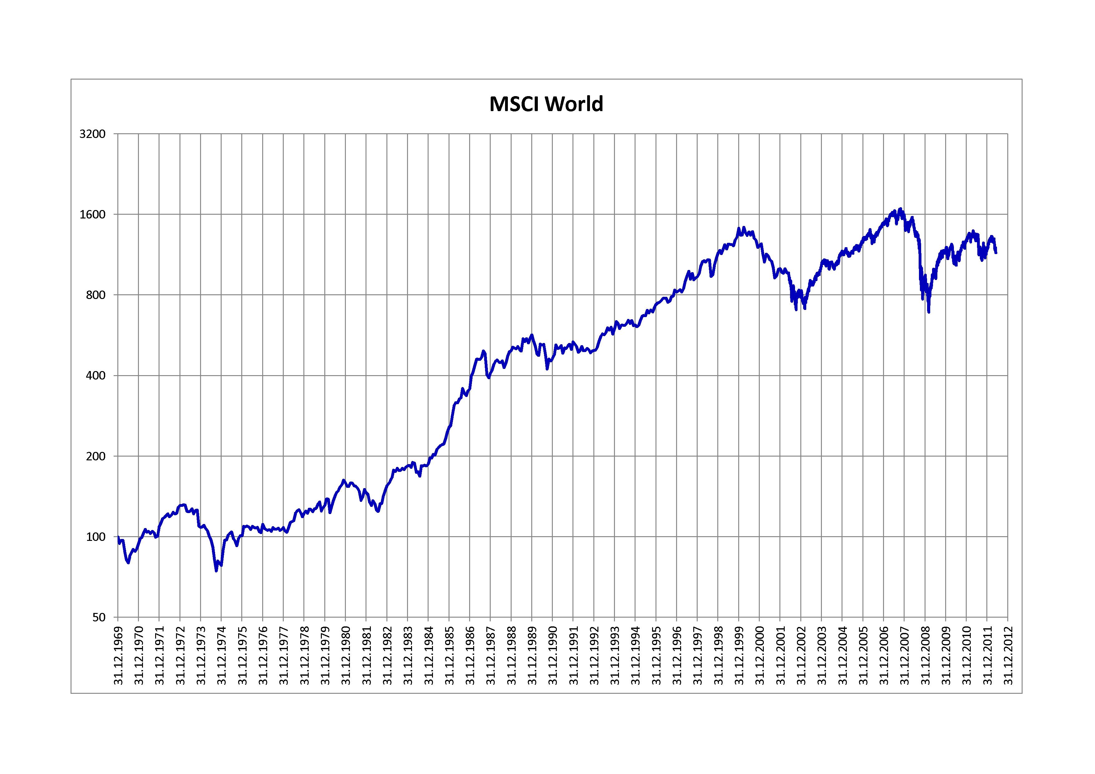 Der MSCI World steht für Morgan Stanley Capital International World Index. Dieser MSCI World ist ein Aktienindex, der die Entwicklung.
