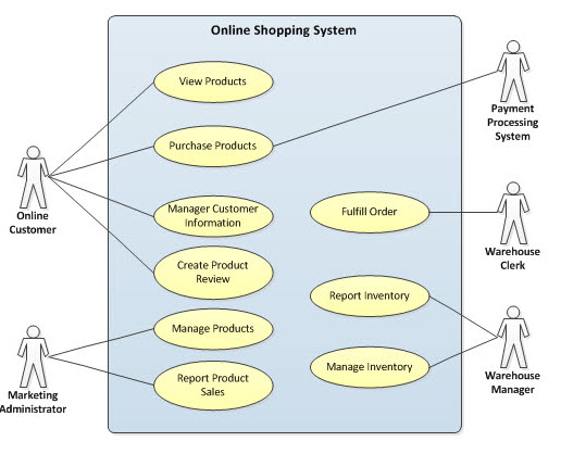 Fileonline shopping system use case modelg wikimedia commons fileonline shopping system use case modelg ccuart Image collections