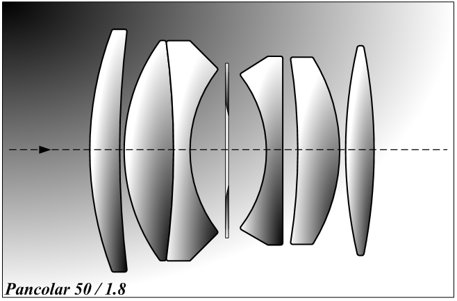 Оптическая схема объективов