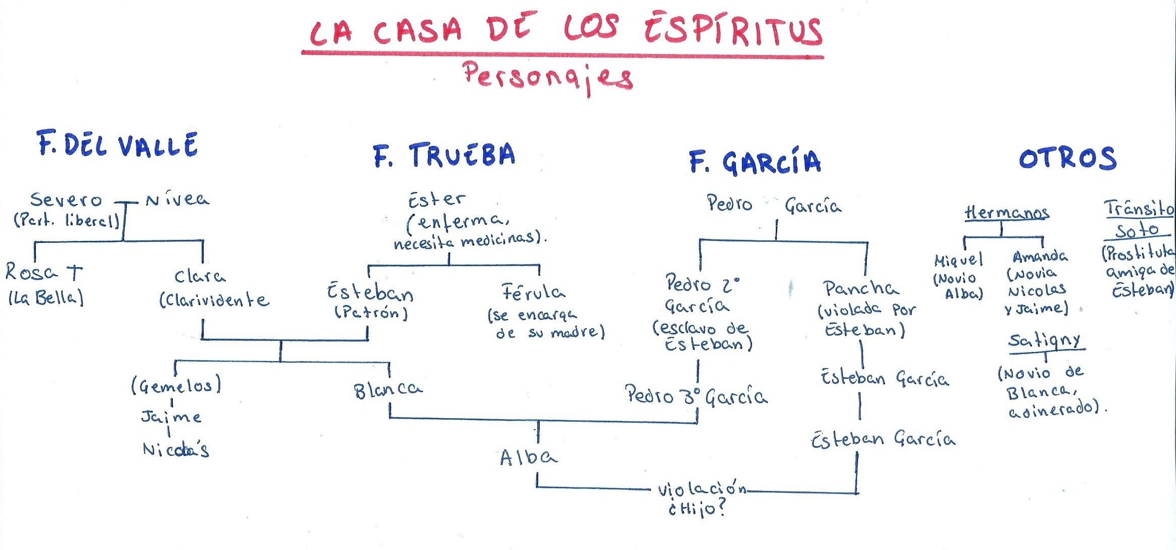 File Personajes De La Casa De Los Espiritus0001 Jpg Wikimedia Commons
