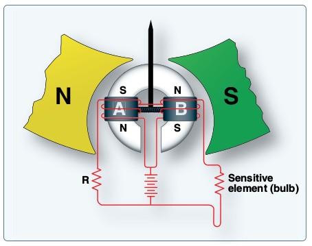 File:Ratiometer temperature measuring indicator.jpg