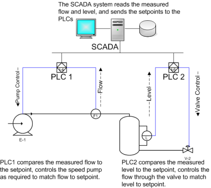 Датотека:SCADA schematic overview-s.png