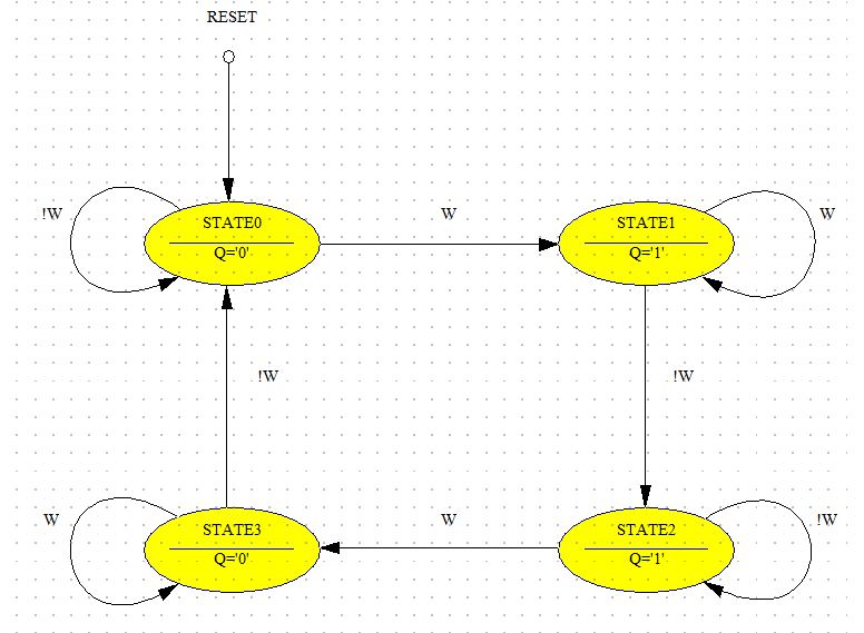 Serial parity generator state diagram.png