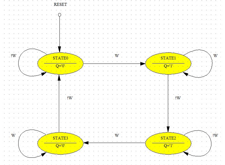 Vhdl For Fpga Design  State