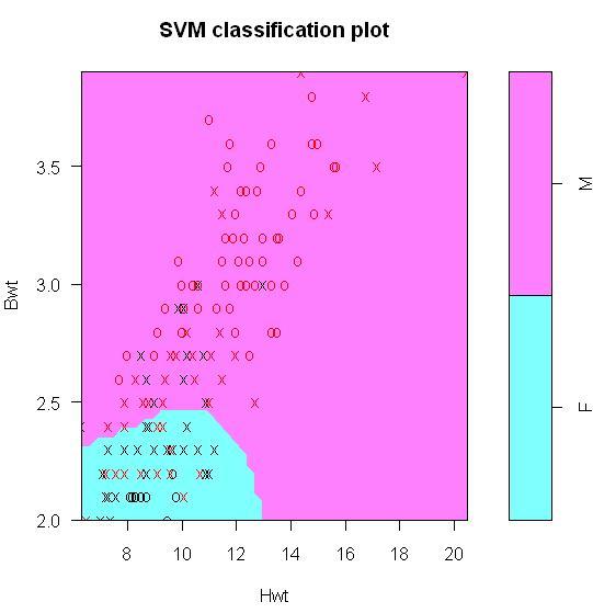 Data Mining Algorithms In R/Classification/SVM - Wikibooks, open