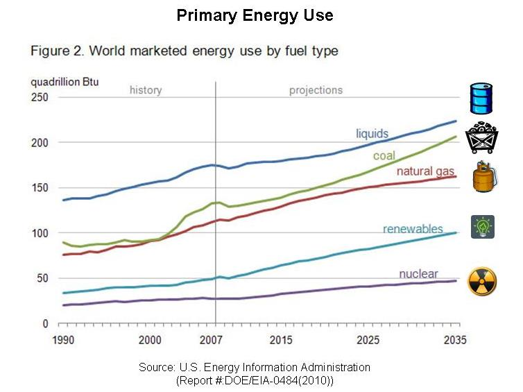 Renewable energy market predictions differ according to who is making them
