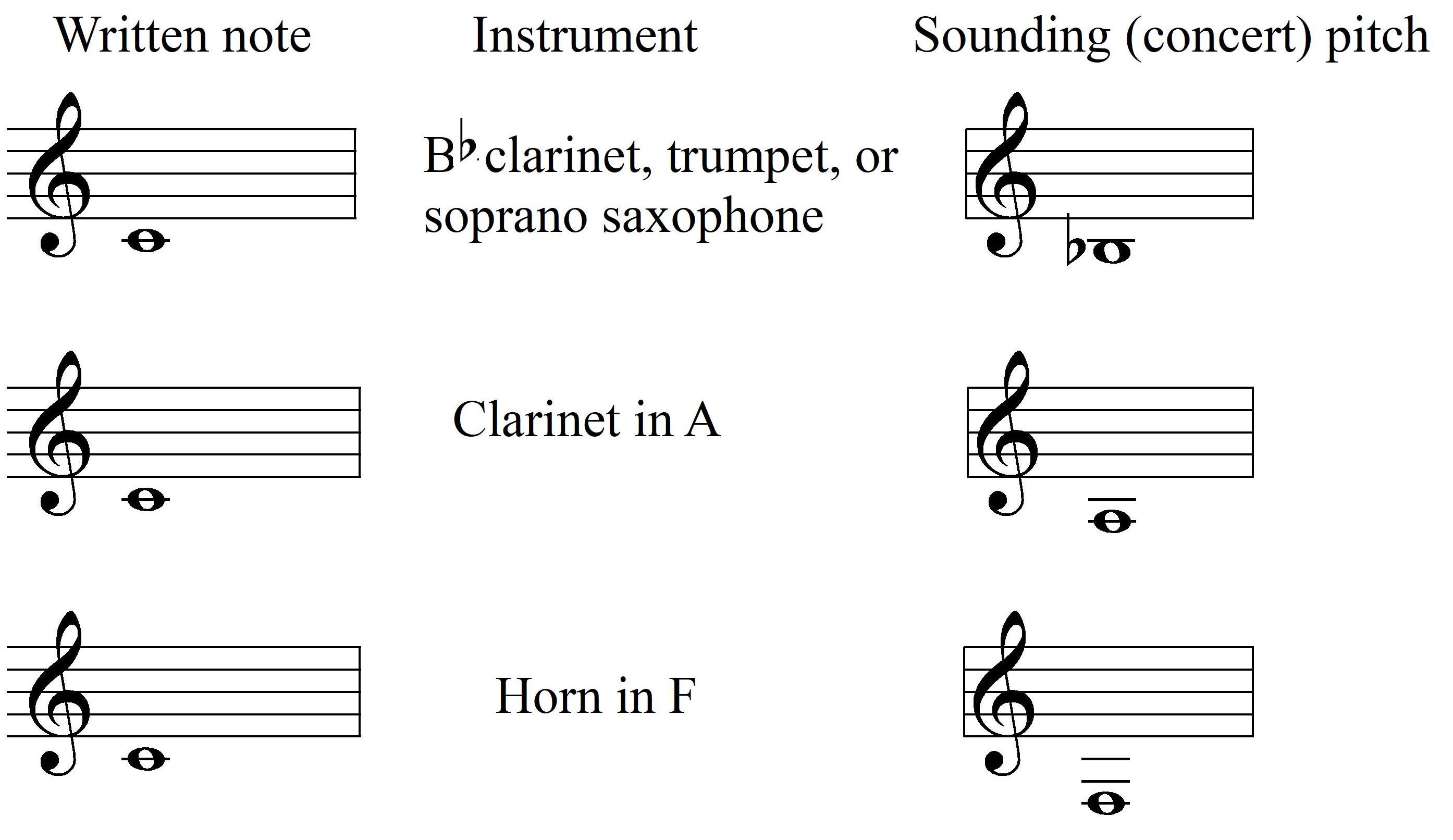 Transposing instrument   Wikipedia