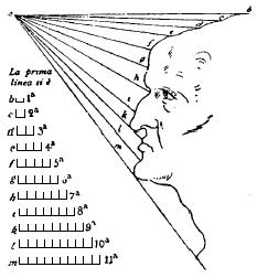 TRATTATO DELLA PITTURA DI LIONARDO DA VINCI   Leanardo da Vinci