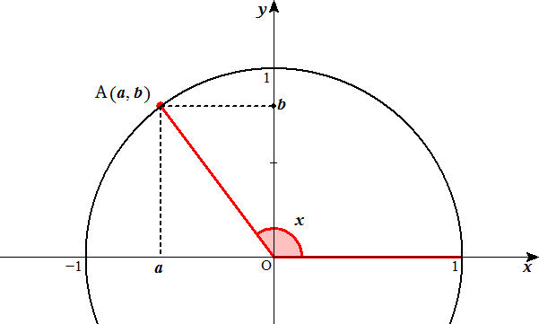 File:Trigonometric Functions in Obtuse Angle Defined by Unit ...
