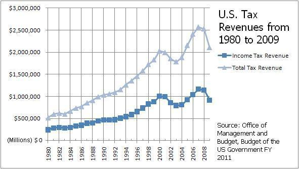 Tax Revenue for the United States