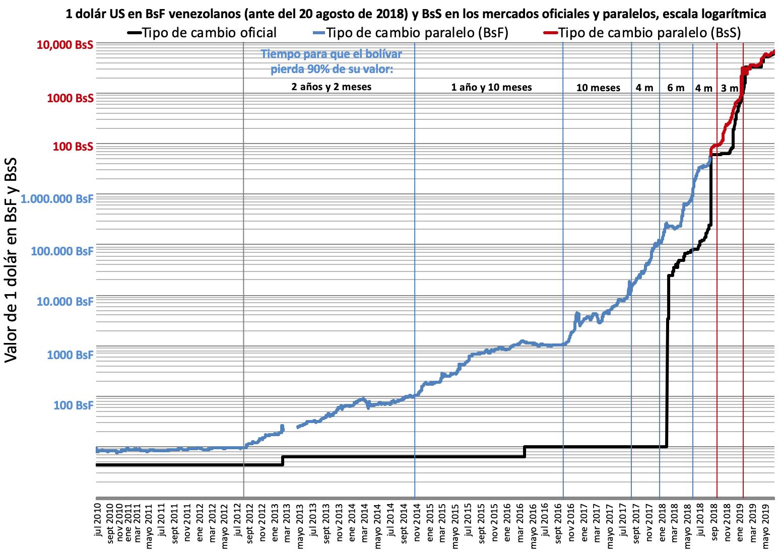 Venezuela inflation on the black market (DolarToday) on a logarithmic scale (Spanish).png