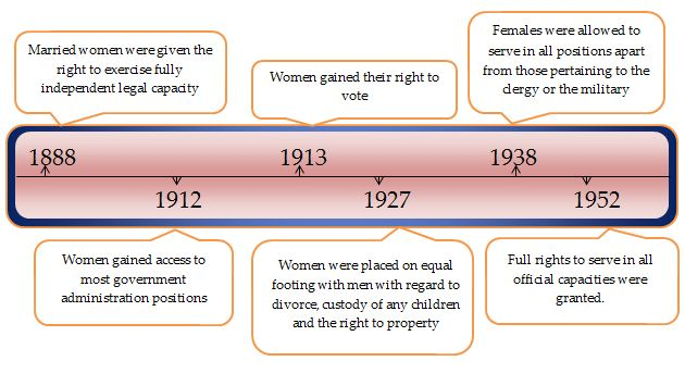 an analysis of the description of feminism throughout women history Feminism hopes to do away with artificial generalizations we create for men and women, especially because generalizations prevent us from recognizing the exceptions yet as obvious as so much of feminism seems, the very practices it rallies against are so ingrained in our history and social interactions, we do not recognize how biased they can .