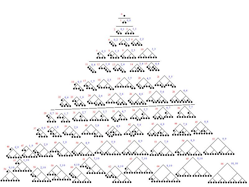 several variations on a B-Tree
