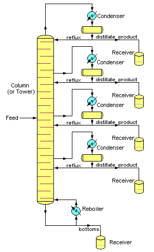 Opinions On Continuous Distillation